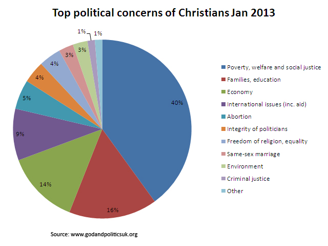 Top political concerns of Christians Jan 2013