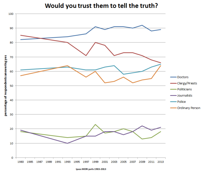Trust poll for politicians journalists and clergy