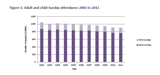 Church of England Sunday Attendance 2011