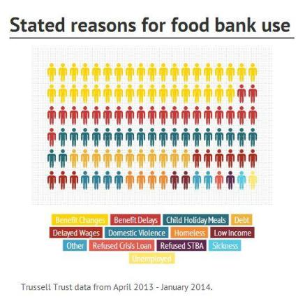 Reasons for Foodbank Use